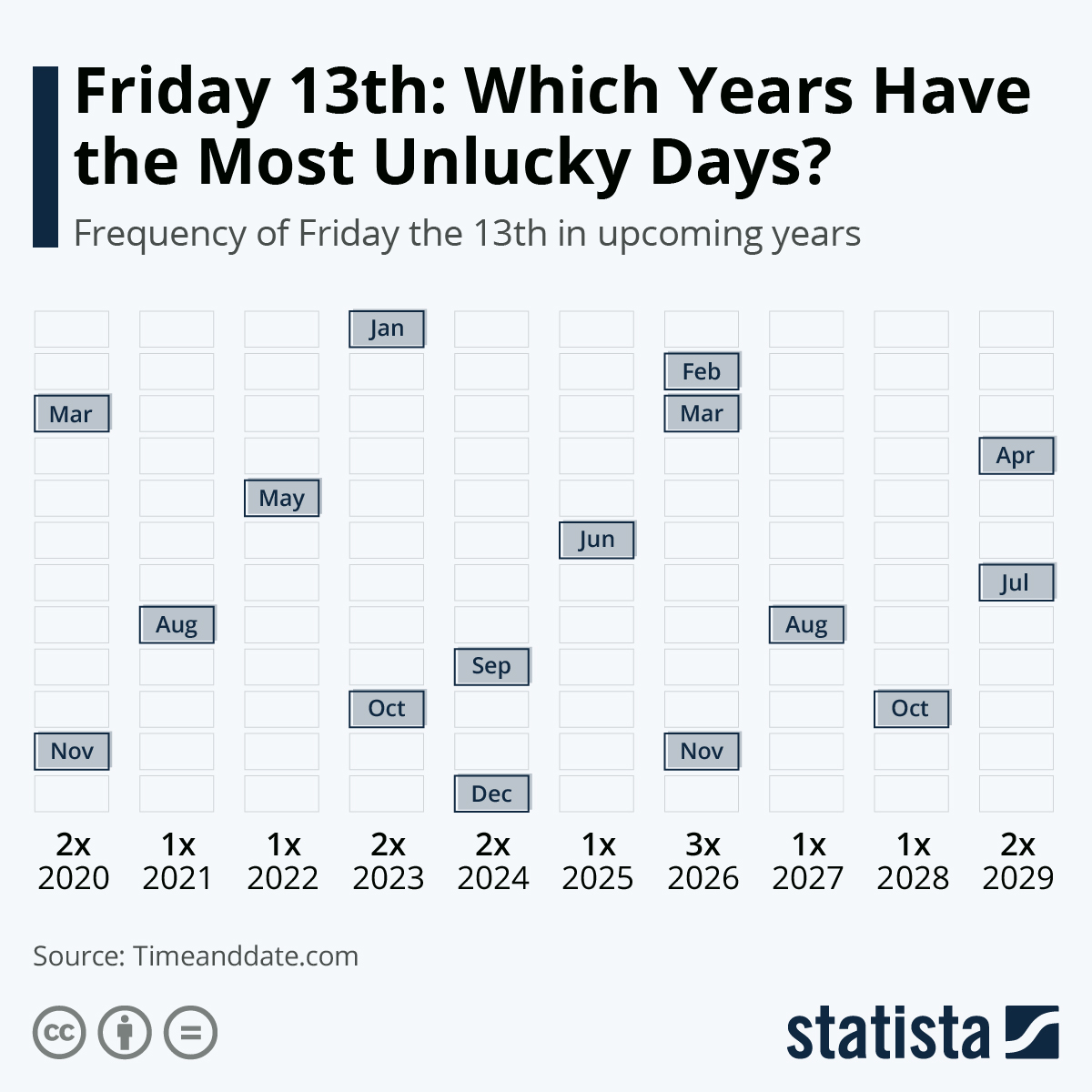 Infographic: Friday 13th: Which Years Have the Most Unlucky Days? | Statista
