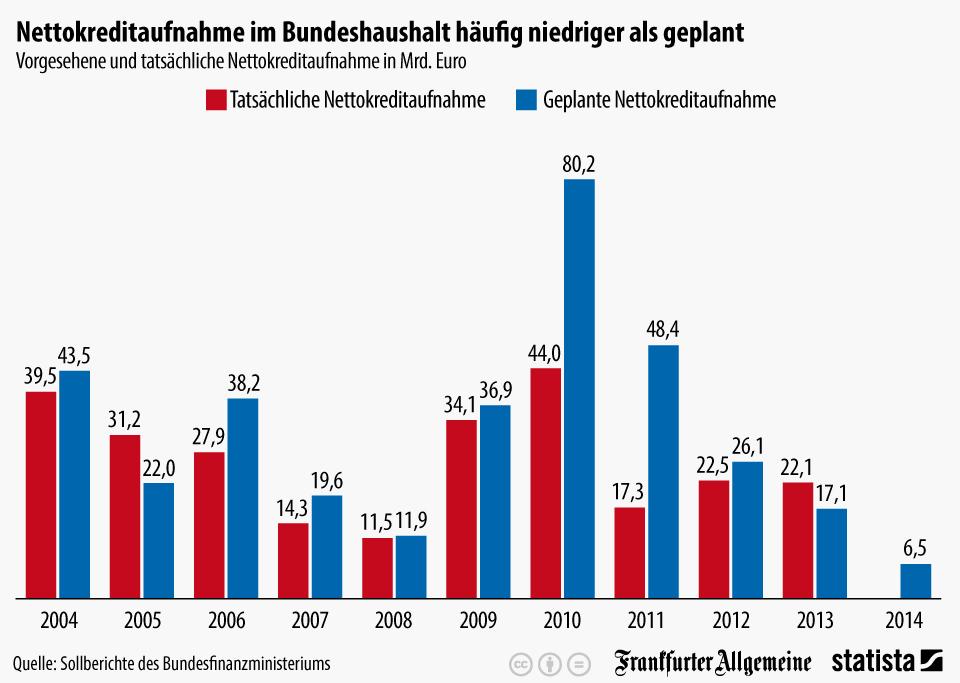 Infografik: Bund macht häufig weniger Schulden als geplant | Statista