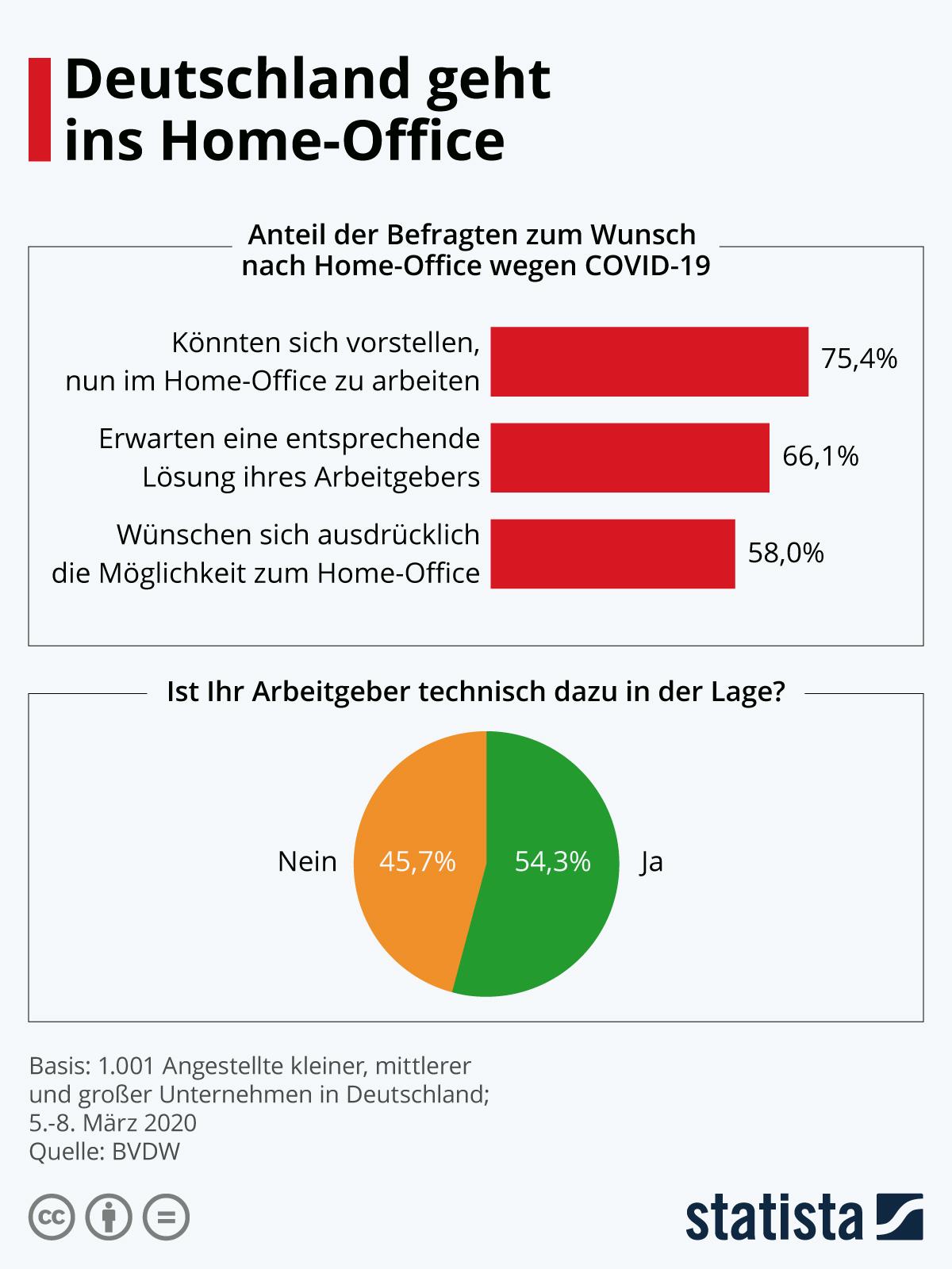 Infografik: Deutschland geht ins Home-Office | Statista