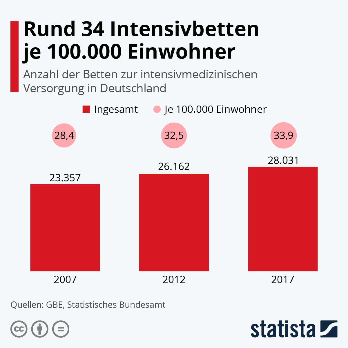 Rund 34 Intensivbetten je 100.000 Einwohner | Statista
