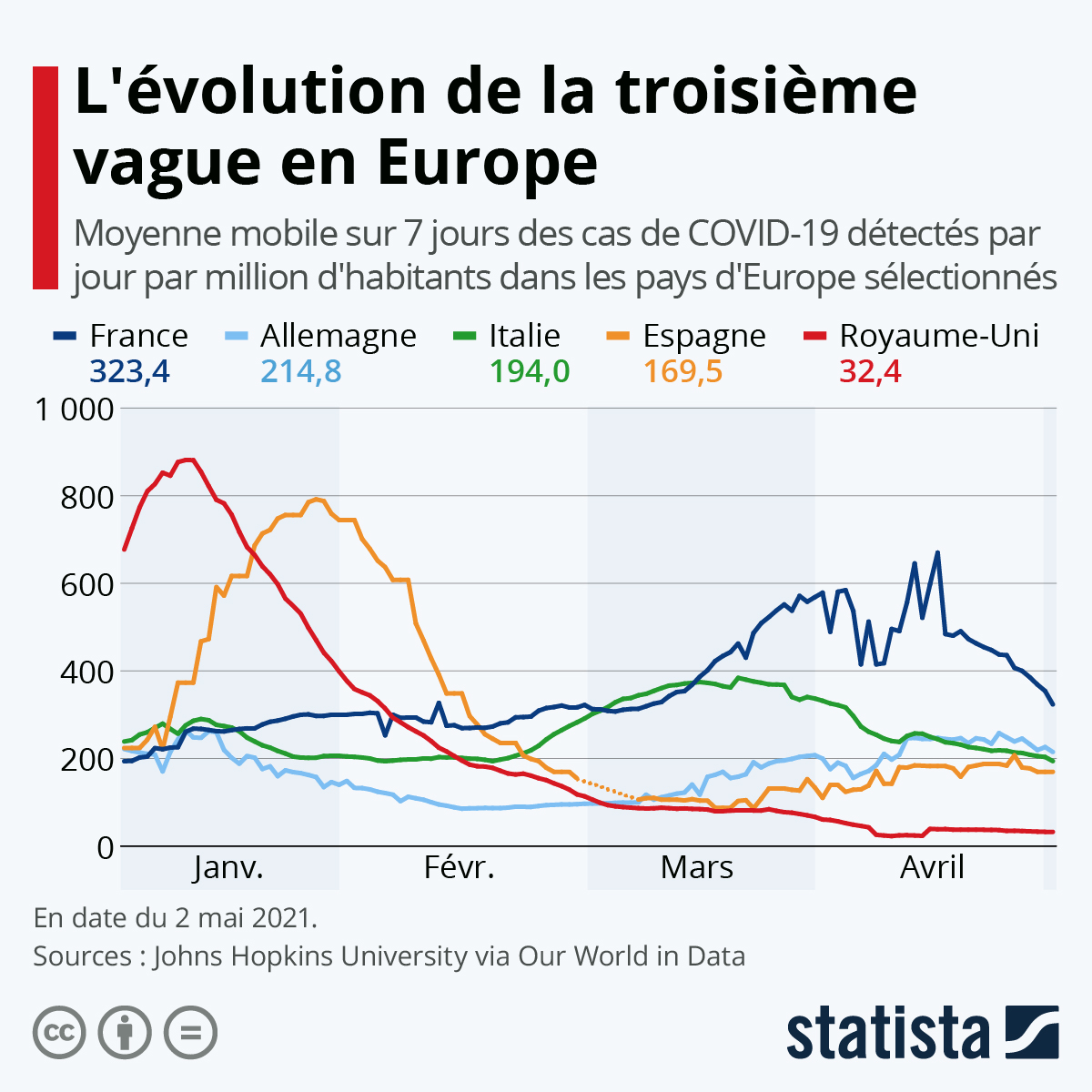 Infographie: L'Europe face à la seconde vague | Statista