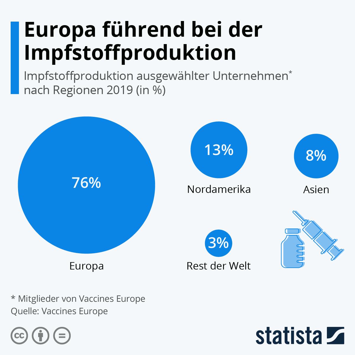 Infografik: Europa führend bei der Impfstoffproduktion | Statista