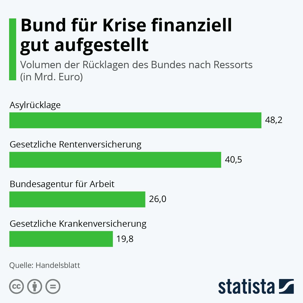 Infografik: Bund für Krise finanziell gut aufgestellt | Statista