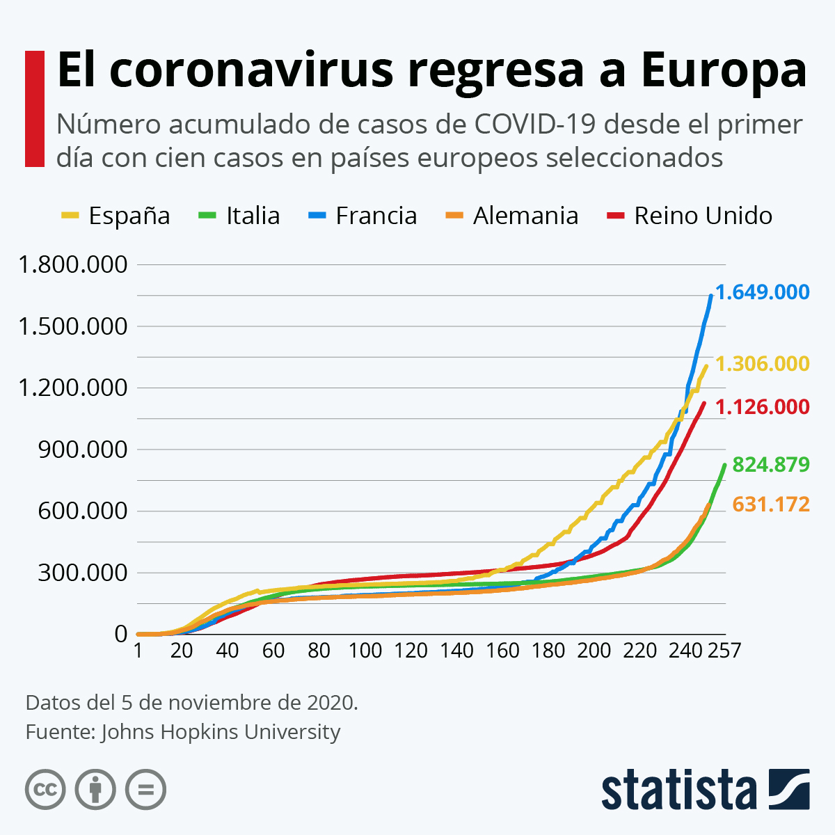 Infografía: Objetivo: frenar la curva | Statista