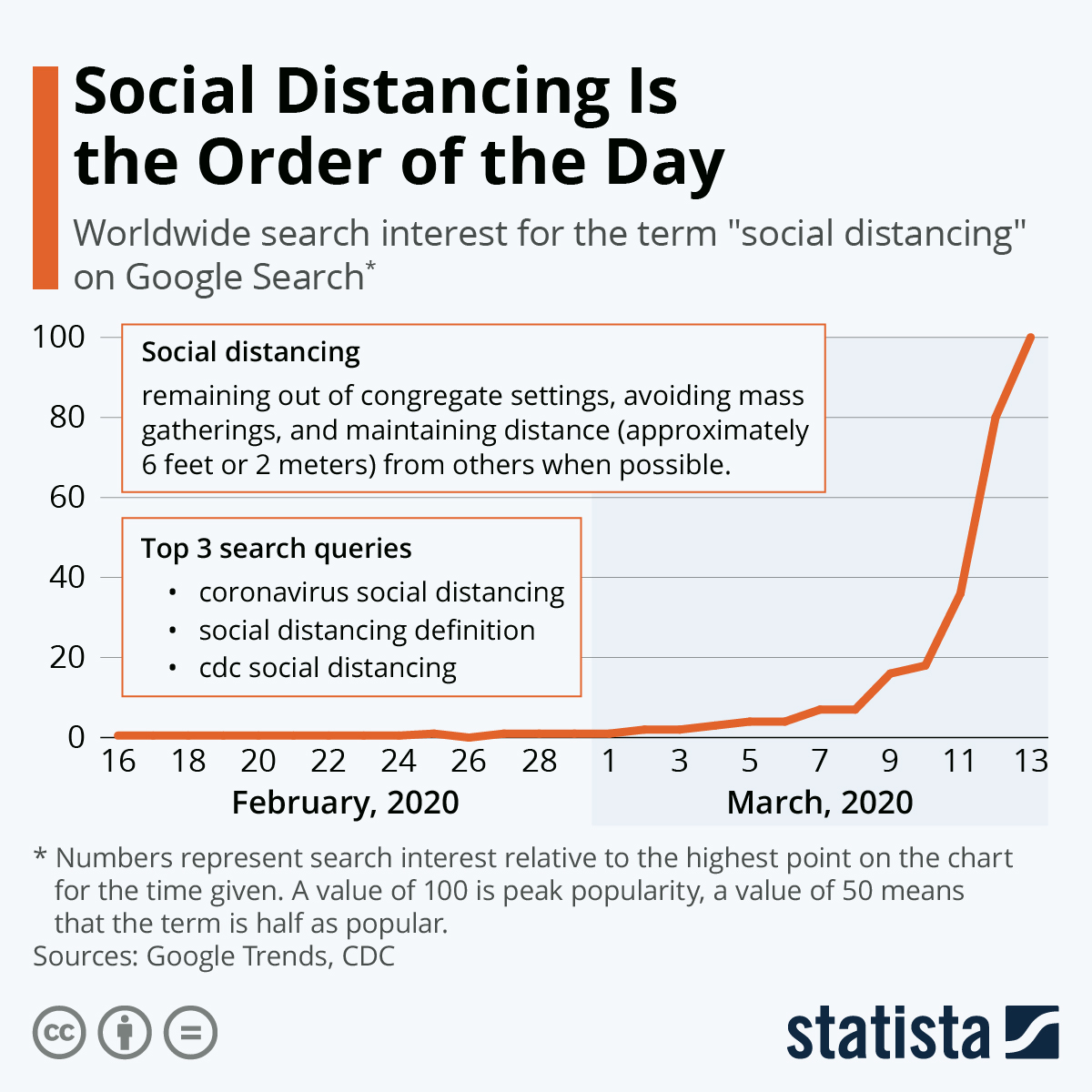 Infographic: Social Distancing Is the Order of the Day | Statista