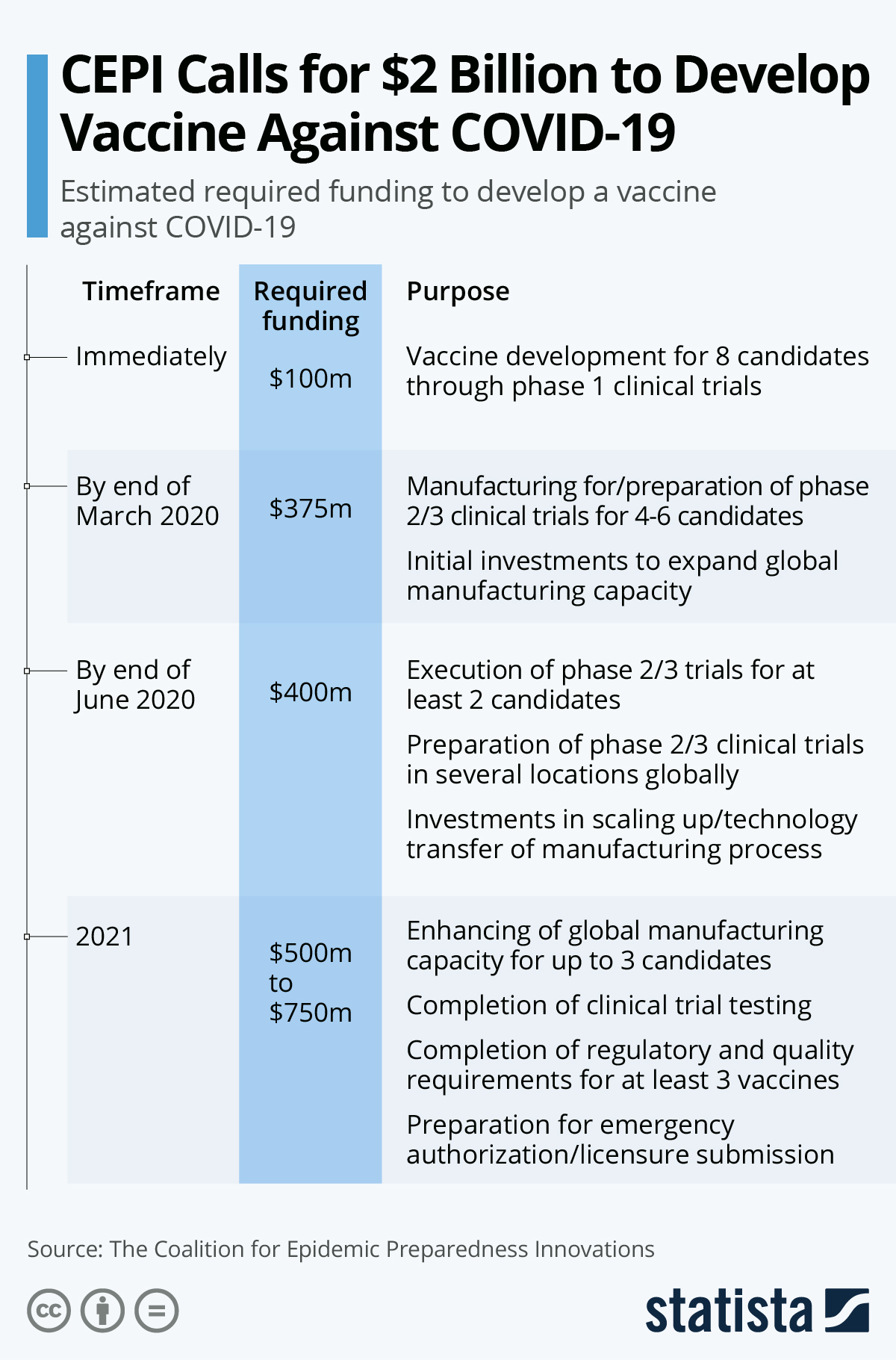 Infographic: CEPI Calls for $2 Billion to Develop a Vaccine Against COVID-19 | Statista