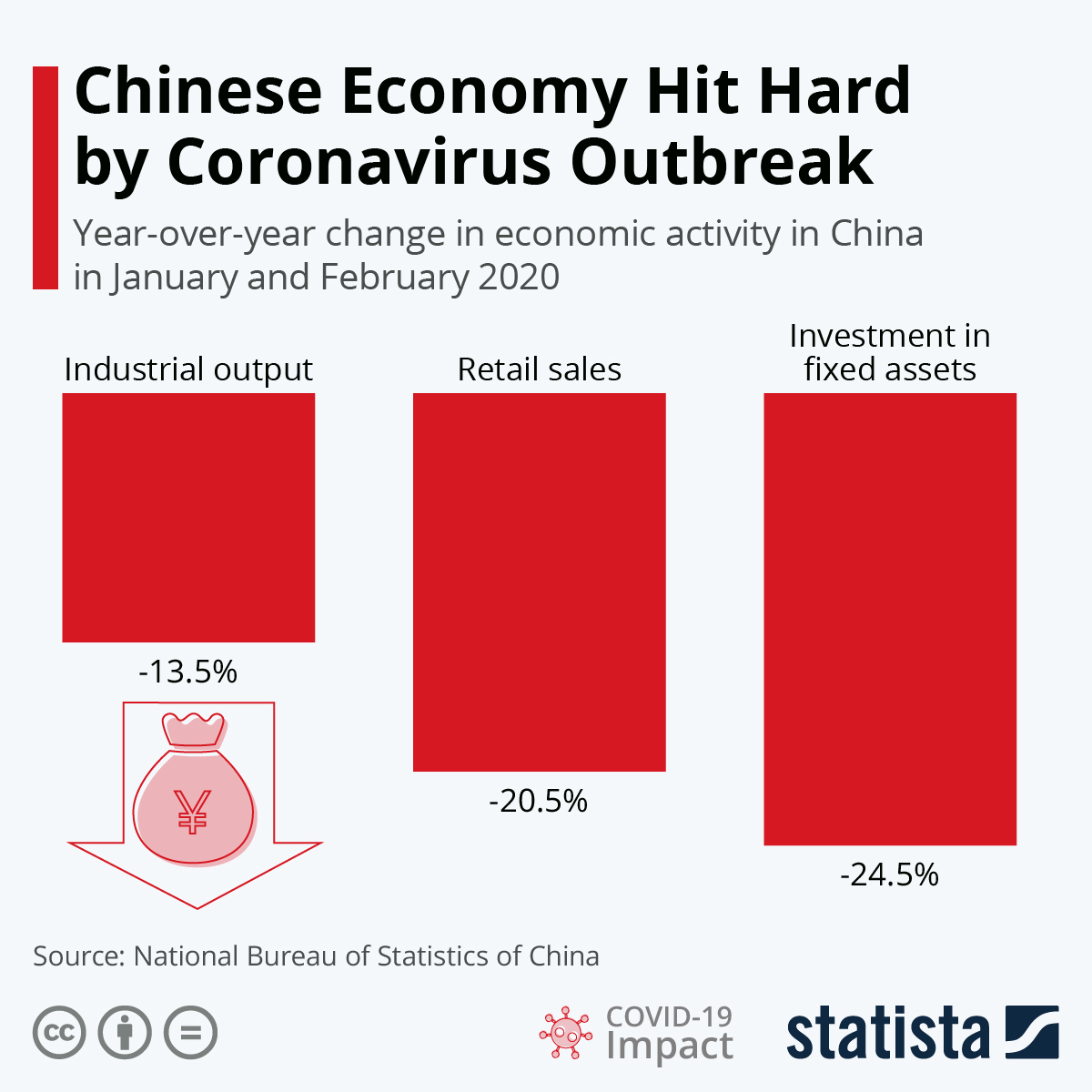 Infographic: Chinese Economy Hit Hard by Coronavirus Outbreak | Statista