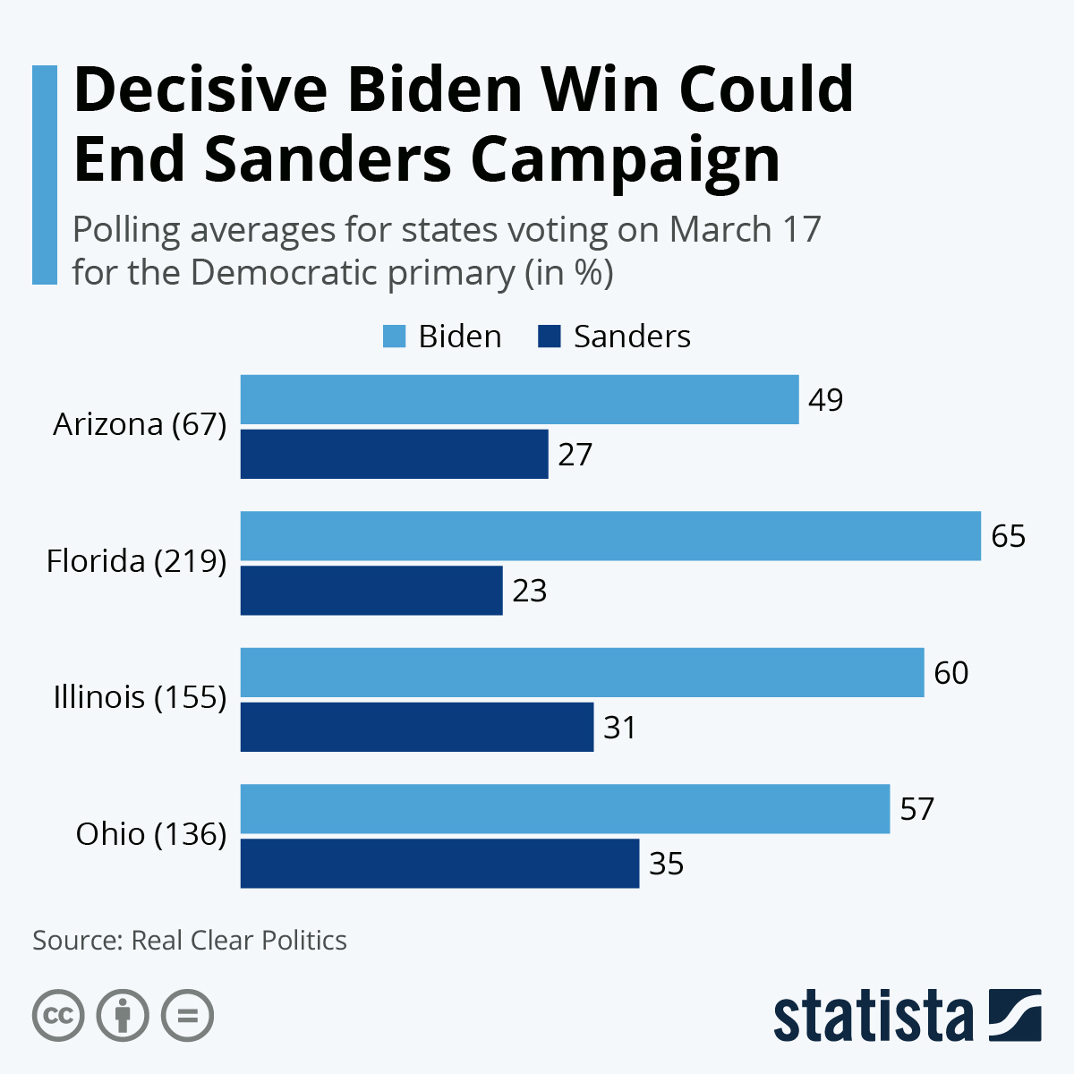 Infographic: Decisive Biden Win Could End Sanders Campaign | Statista