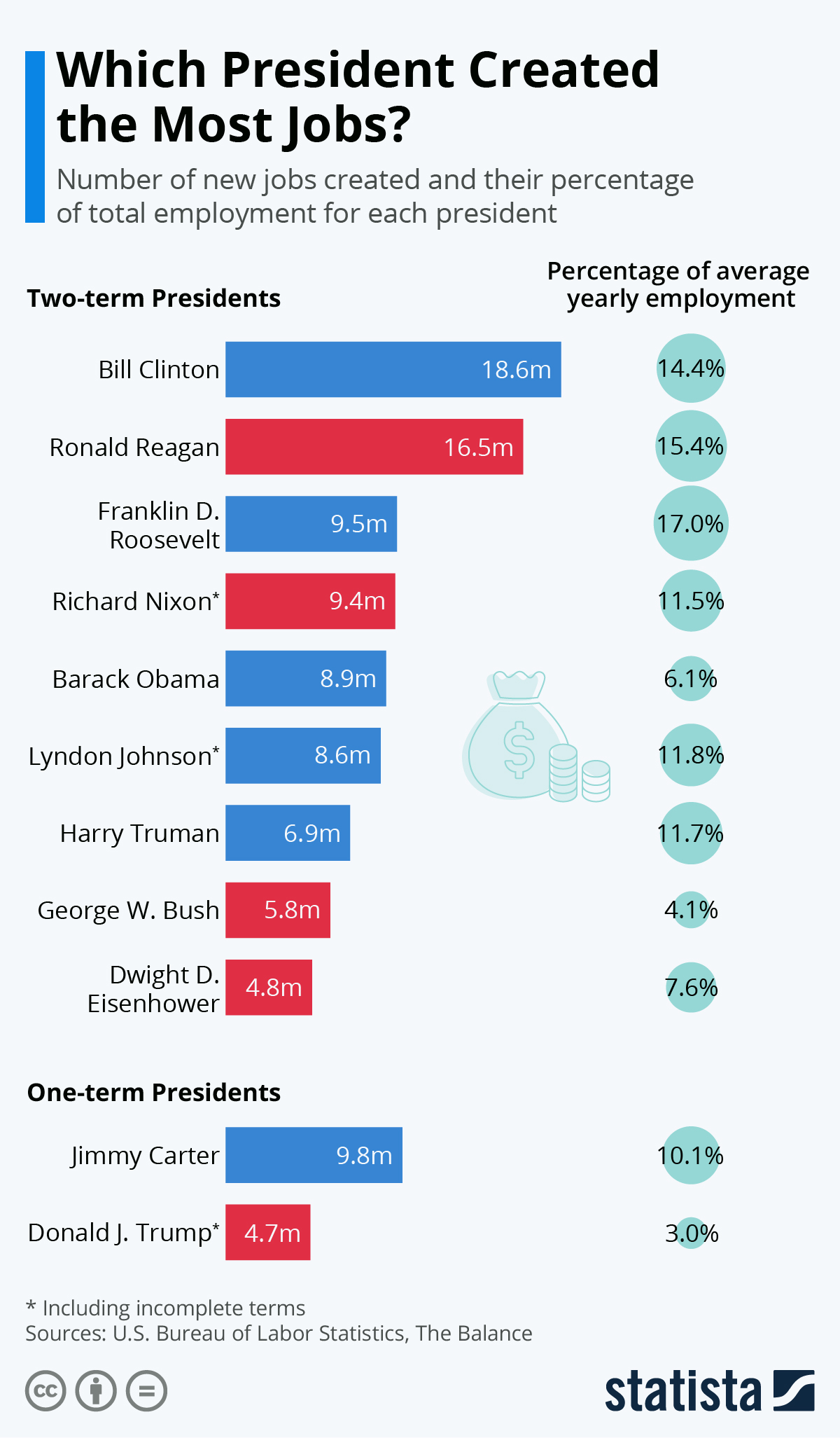Infographic: Which President Created the Most Jobs? | Statista
