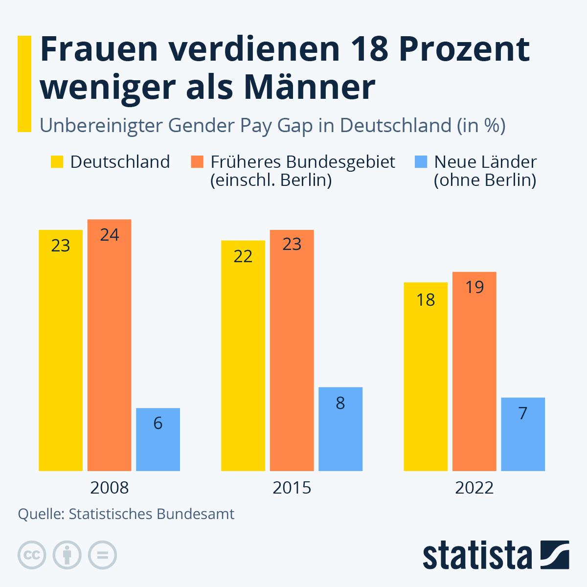 Kaum Veränderung beim Gender Pay Gap | Statista