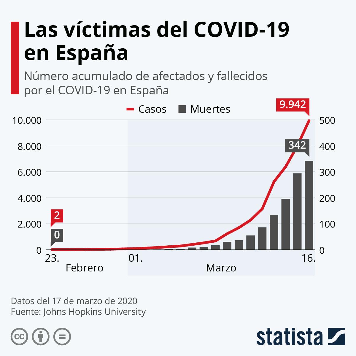 Infografía: Los casos del coronavirus en España | Statista