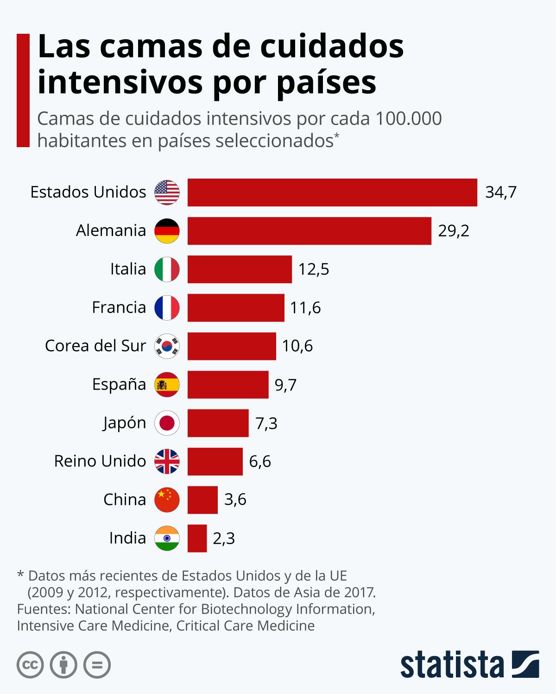Infografía: Las camas de cuidados intensivos por países | Statista