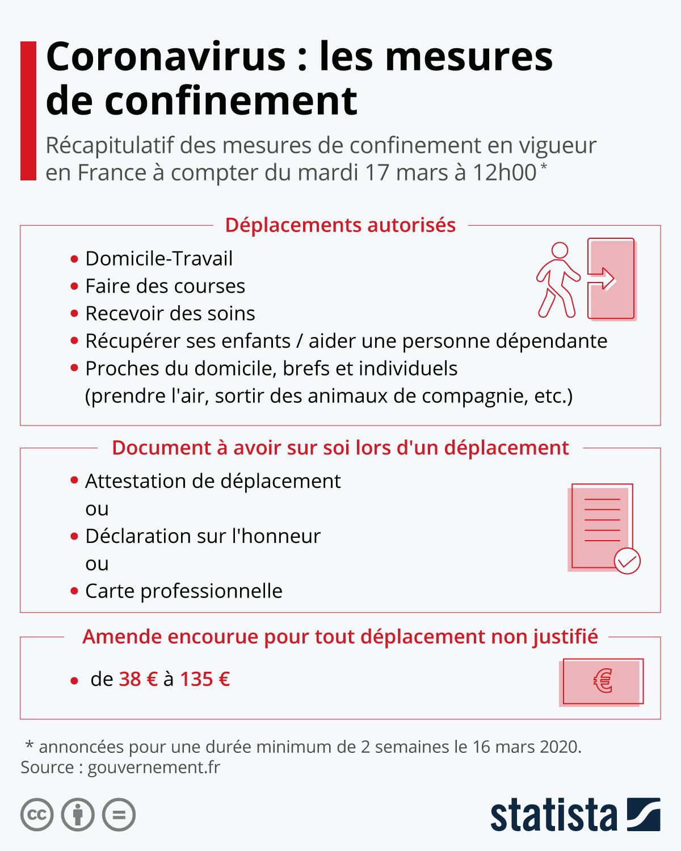Infographie: Coronavirus : les mesures de confinement   Statista