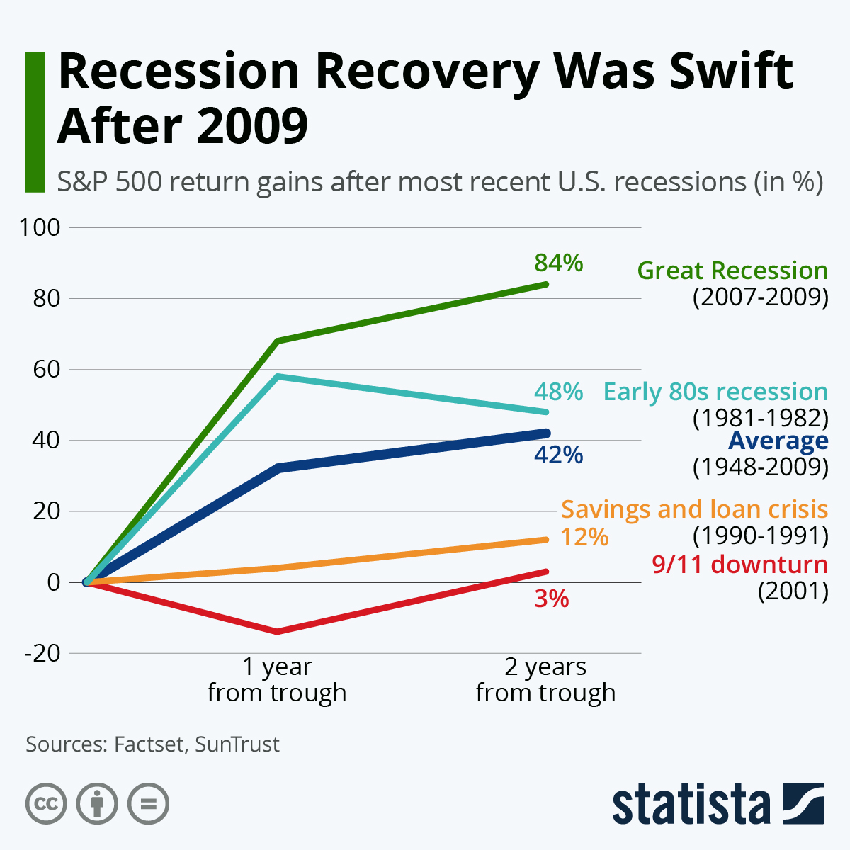 Infographic: How Fast Has the Economy Recovered After Past Recessions? | Statista