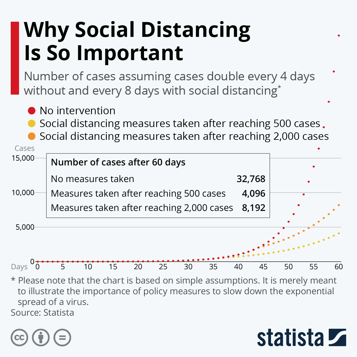 Infographic: Why Social Distancing Measures Are So Important | Statista