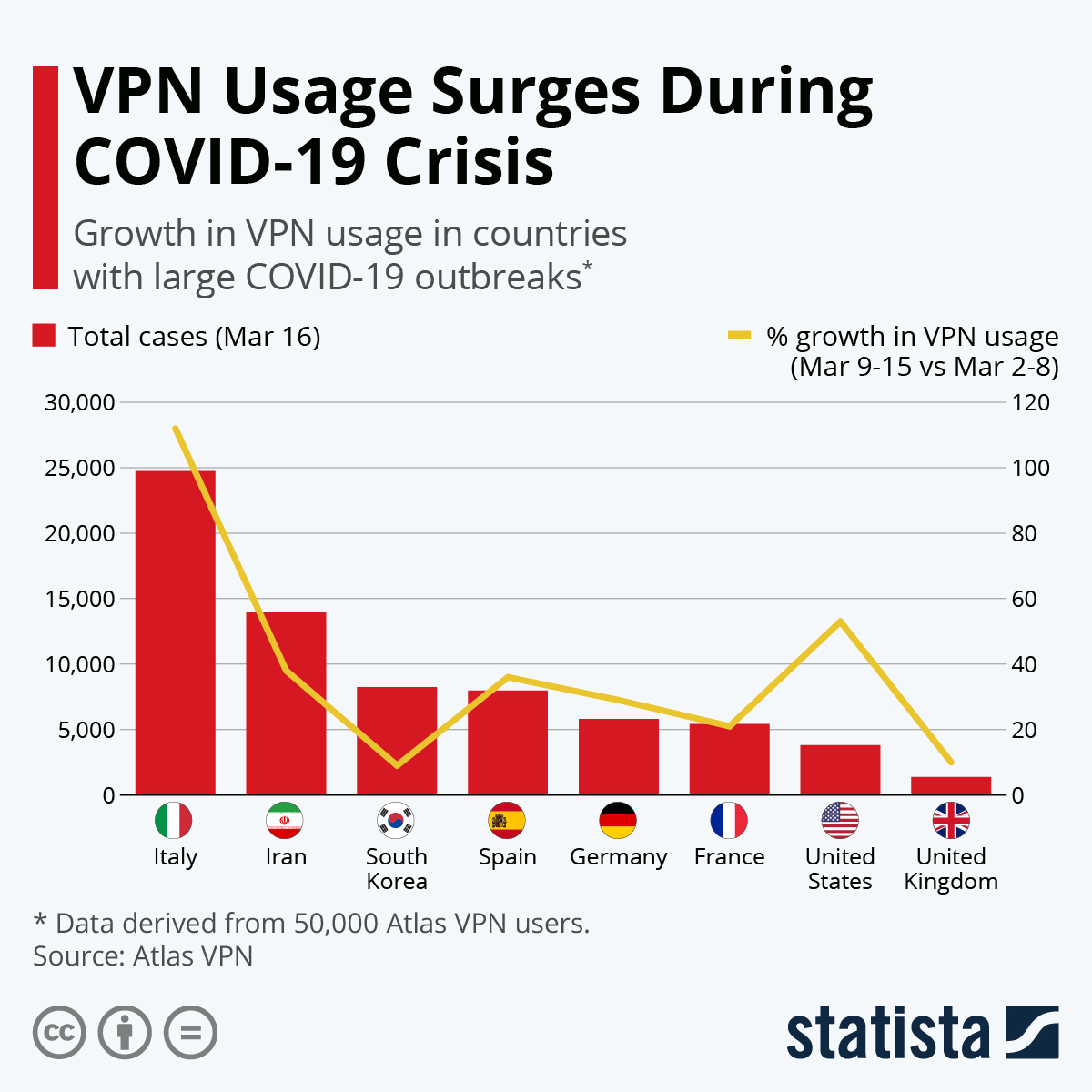 Infographic: VPN Usage Surges During COVID-19 Crisis | Statista