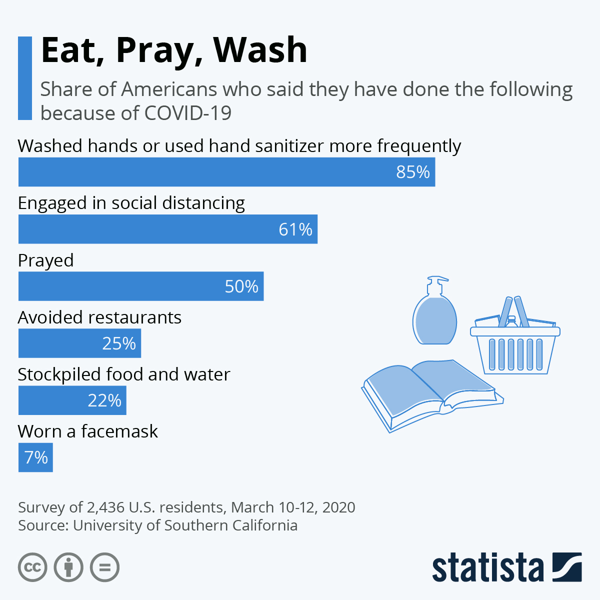 Infographic: Eat, Pray, Wash: Behavior Change After COVID-19 | Statista