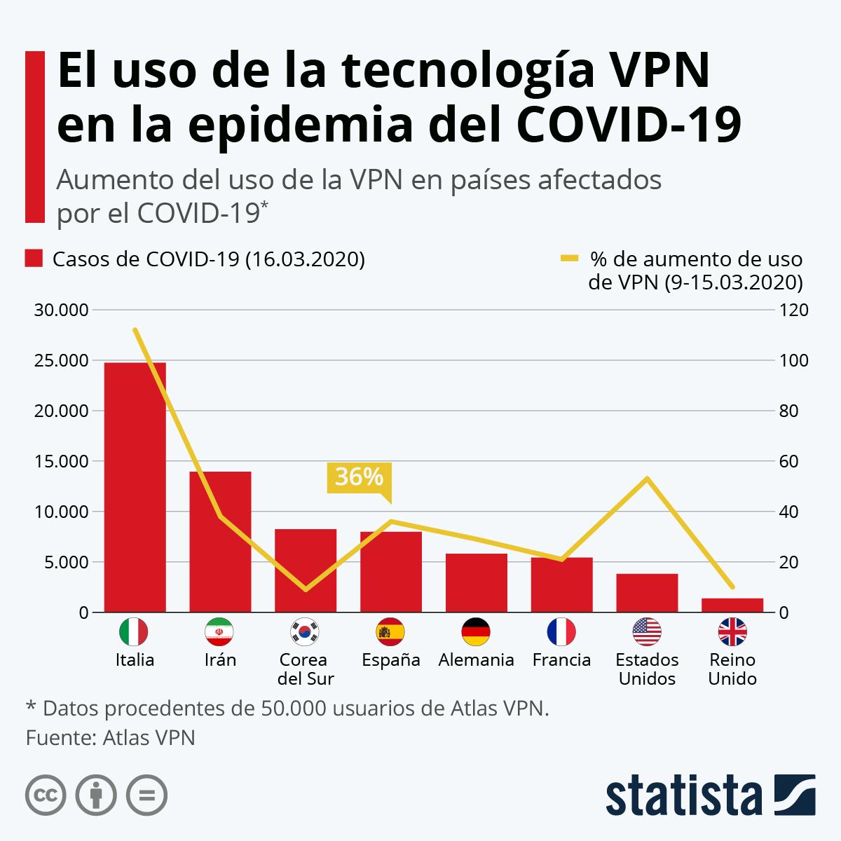 Infografía: El uso de las tecnologías VPN se dispara por el coronavirus | Statista
