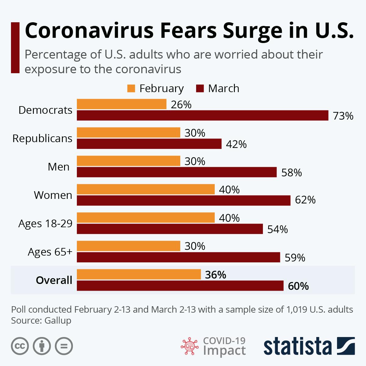Coronavirus From America: Chart: Coronavirus Fears Surge In U.S.