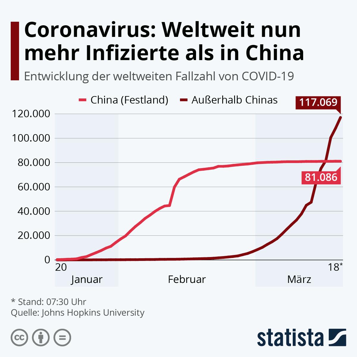 Infografik: Coronavirus: Weltweit nun mehr Infizierte als in China | Statista