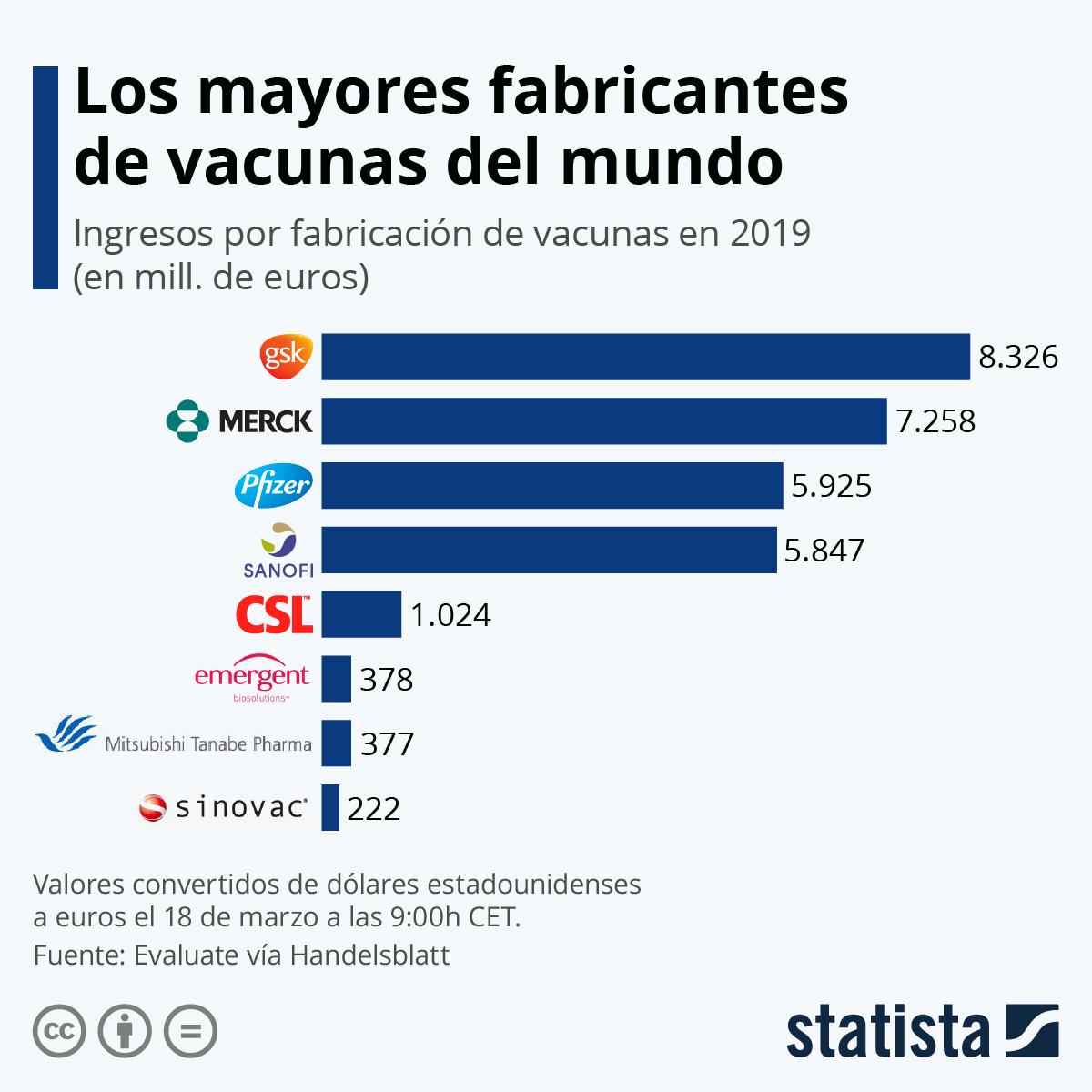 Infografía: Los mayores fabricantes de vacunas del mundo | Statista