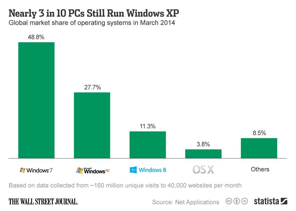 Infographic: Nearly 3 in 10 PCs Still Run Windows XP | Statista