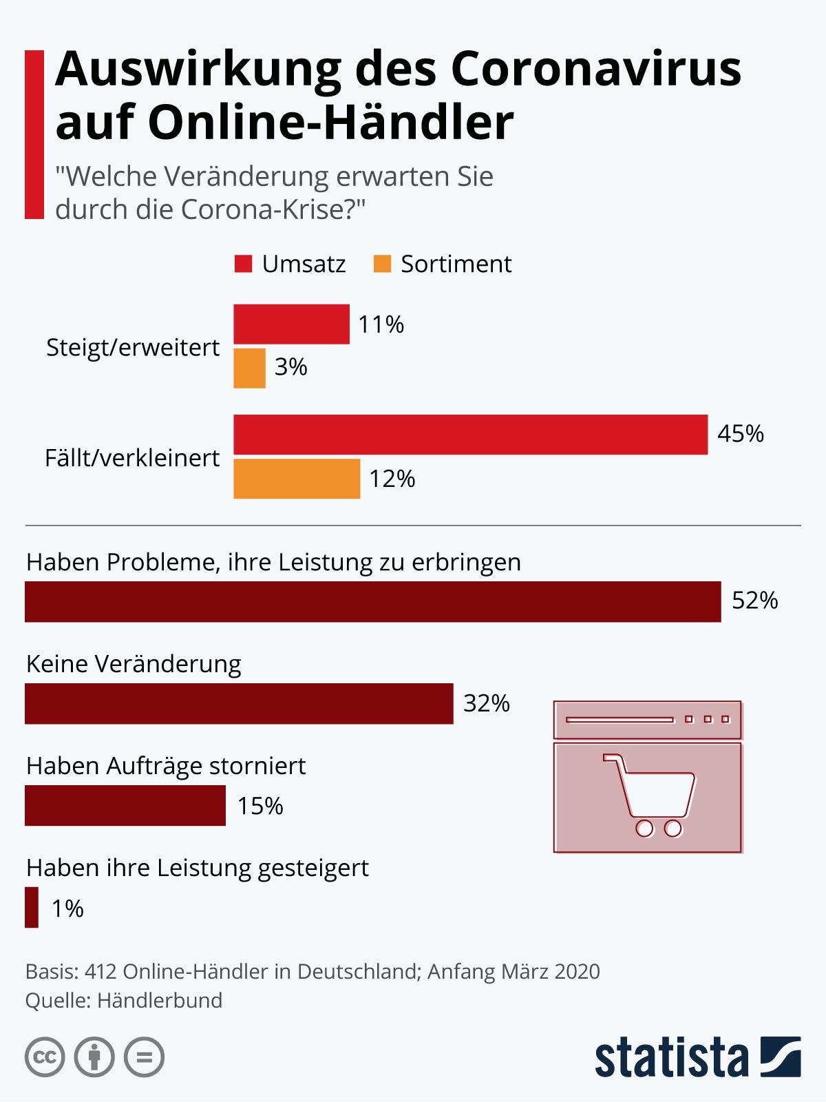 Infografik: Auswirkungen des Coronavirus auf Online-Händler | Statista
