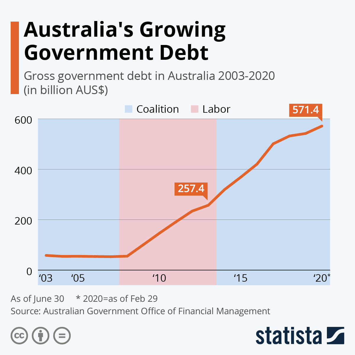 Infographic: Australia's Growing Government Debt   Statista