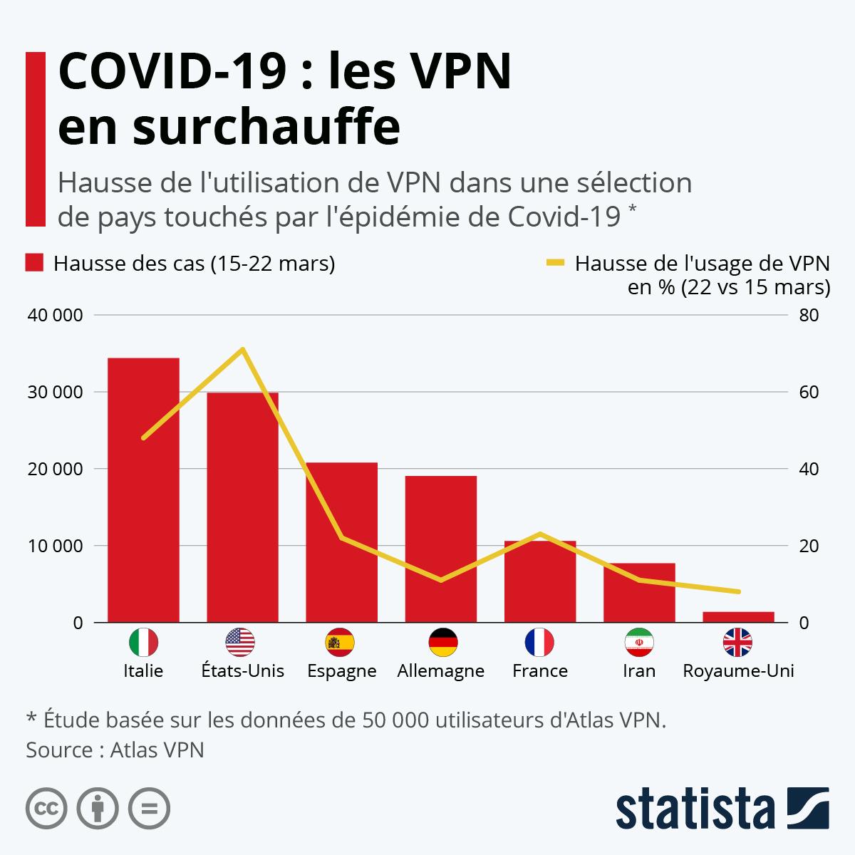 Infographie: Coronavirus : les VPN en surchauffe | Statista