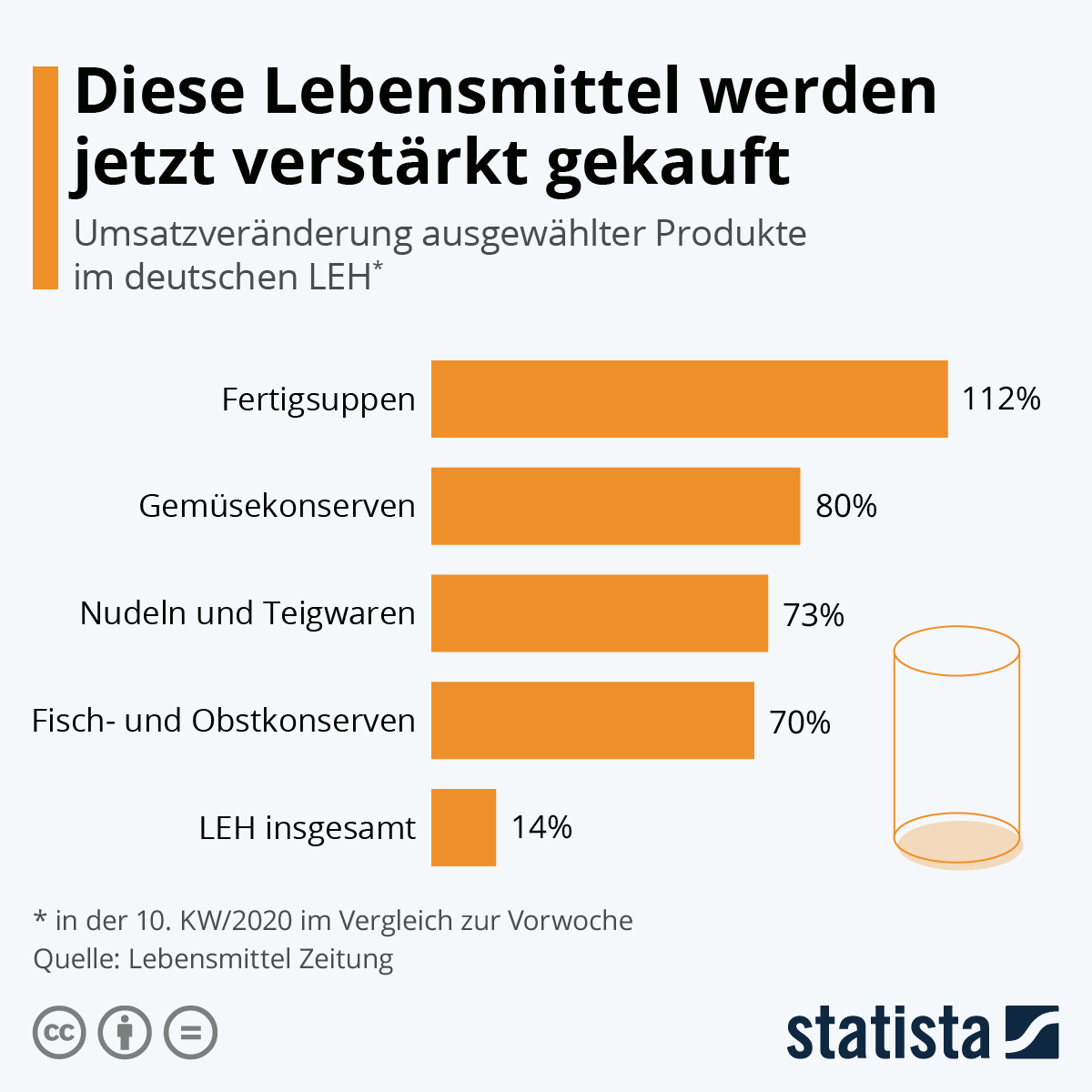 Infografik: Diese Lebensmittel werden jetzt verstärkt gekauft | Statista