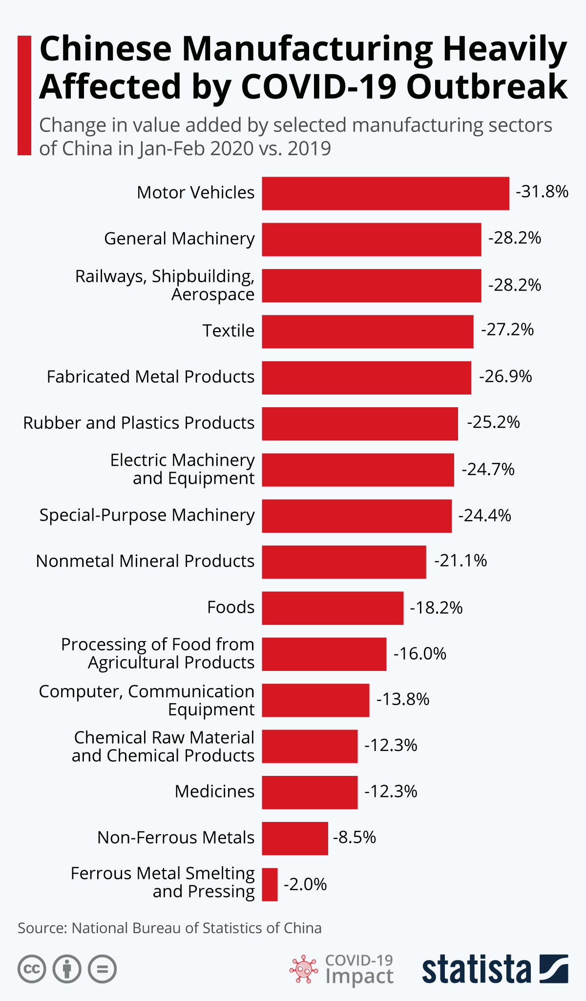Infographic: Chinese Manufacturing Heavily Affected by COVID-19 Outbreak | Statista
