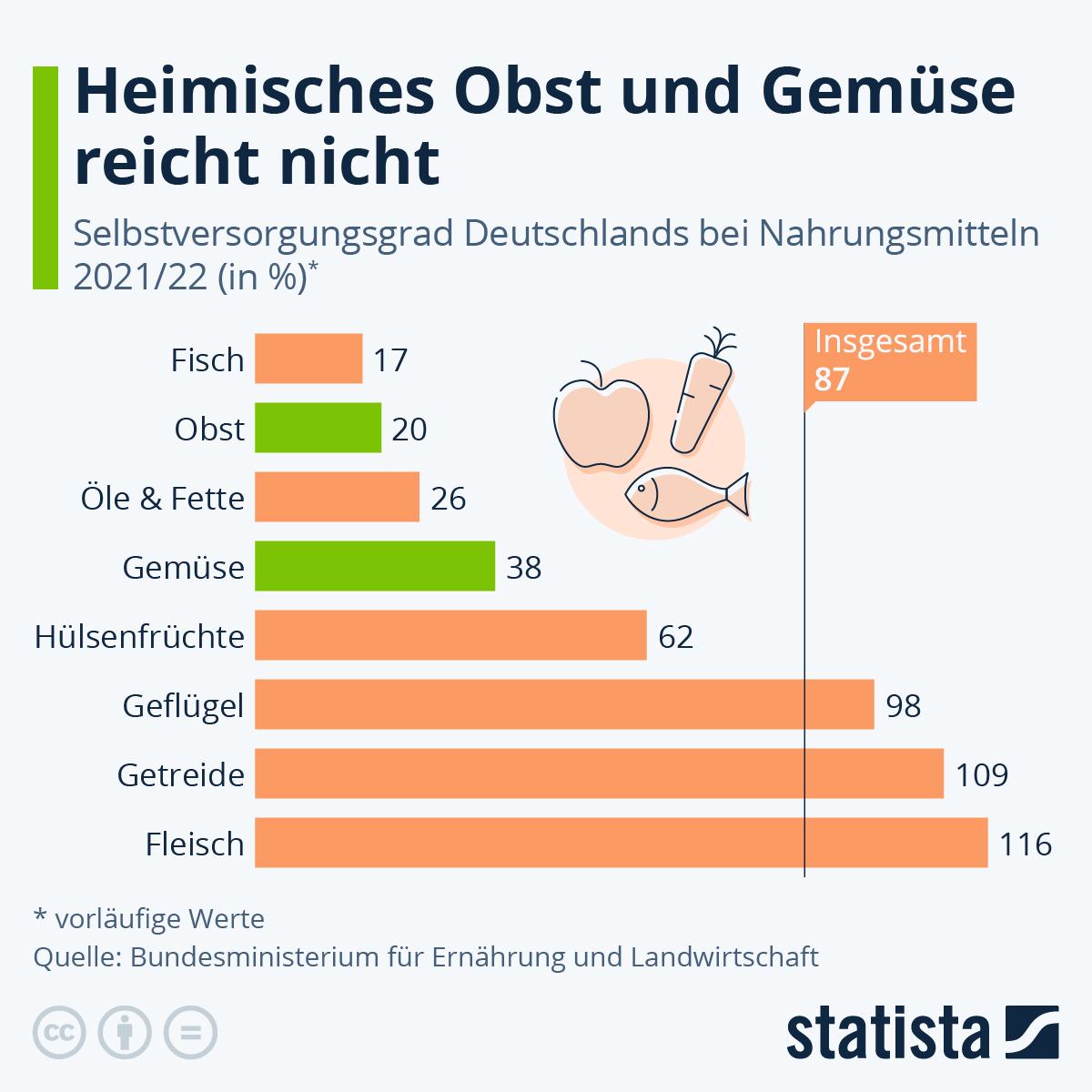 Infografik: Bei Obst und Gemüse braucht Deutschland Importe | Statista