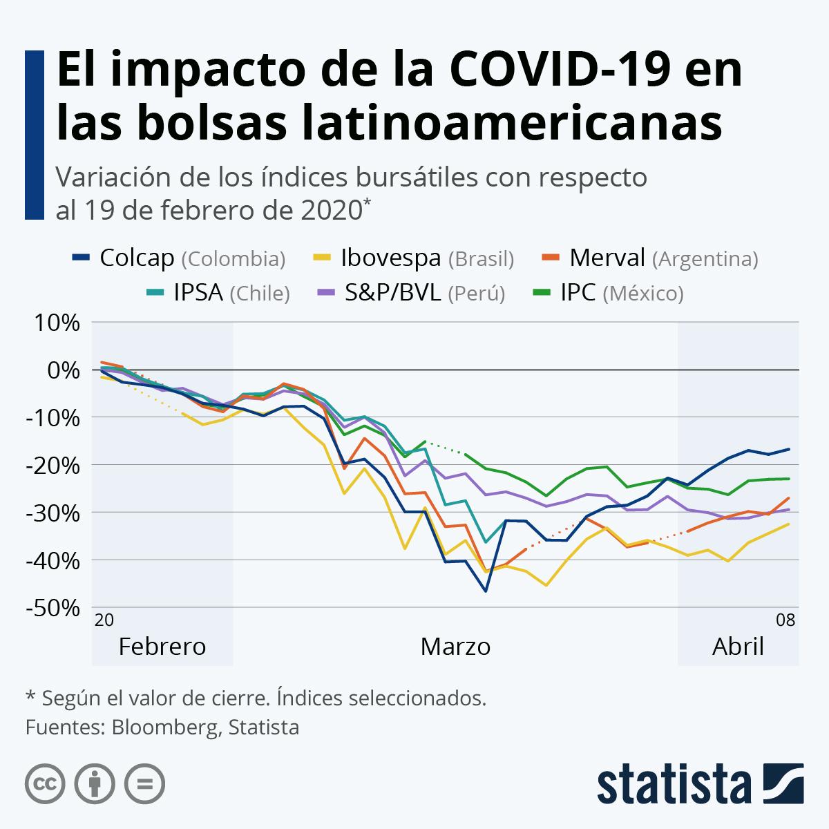 Infografía: El impacto del coronavirus en las bolsas de América Latina | Statista