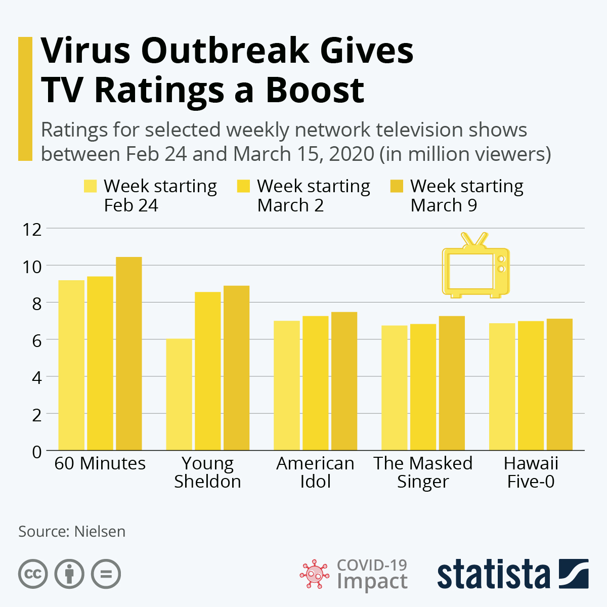 Infographic: Virus Outbreak Gives TV Ratings a Boost | Statista