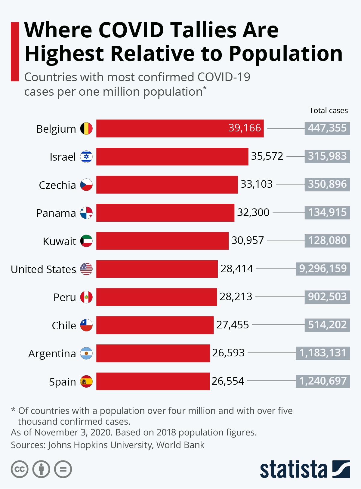 Infographic: Where COVID Tallies Are Highest Relative to Population | Statista
