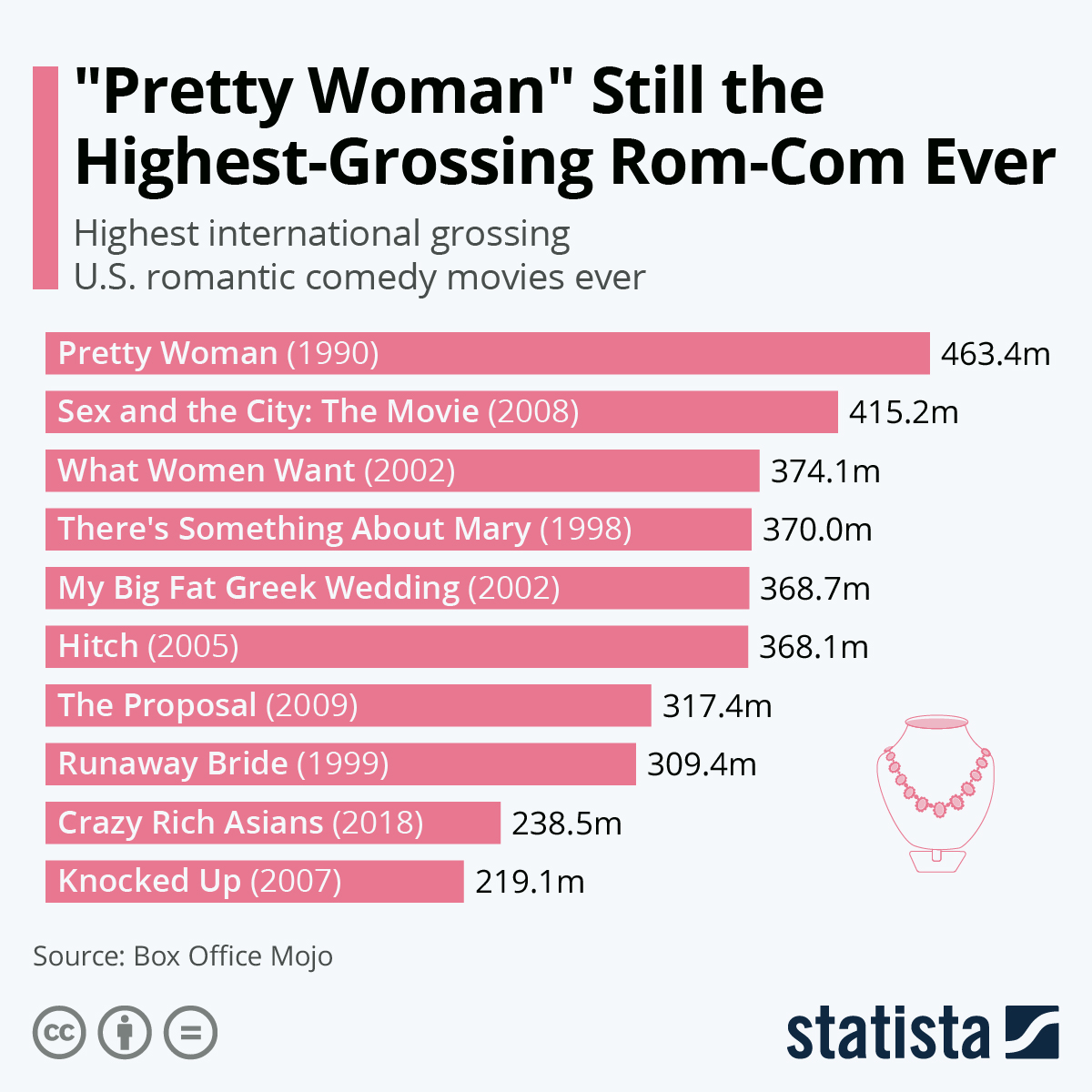 """Infographic: """"Pretty Woman"""" Still the Highest-Grossing Rom-Com Ever 
