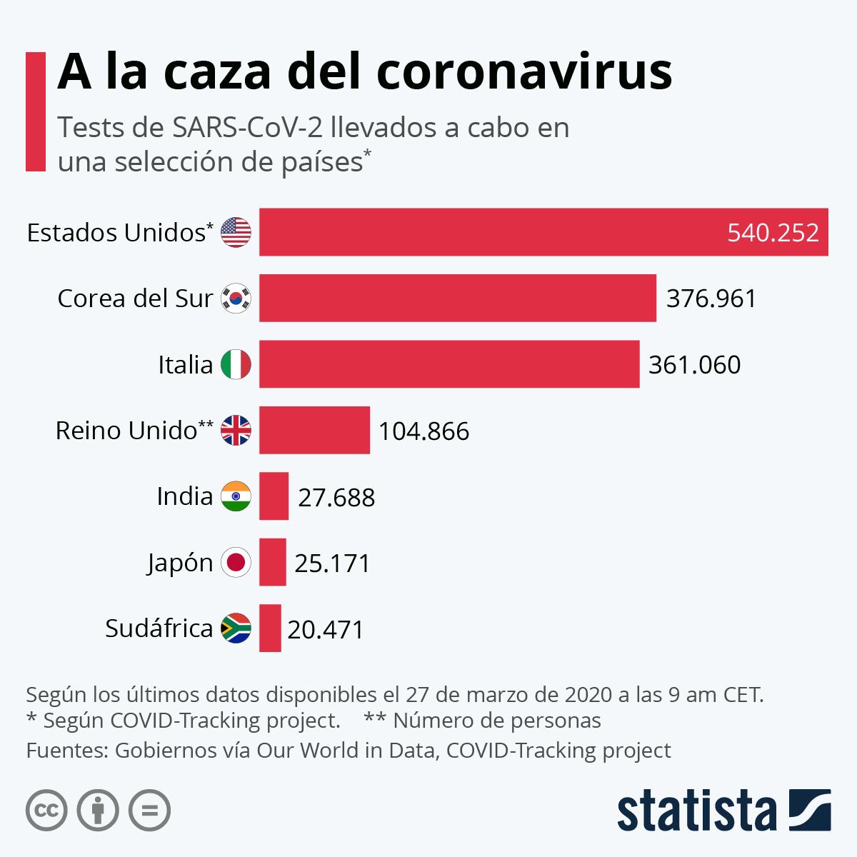 Infografía: ¿Cuántos tests de coronavirus se han realizado? | Statista
