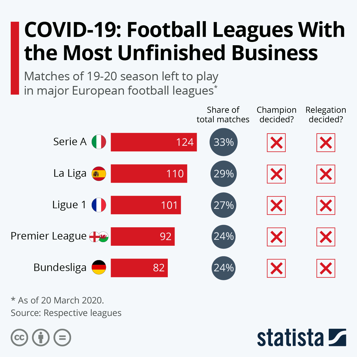 Infographic: COVID-19: The Football Leagues With the Most Unfinished Business | Statista