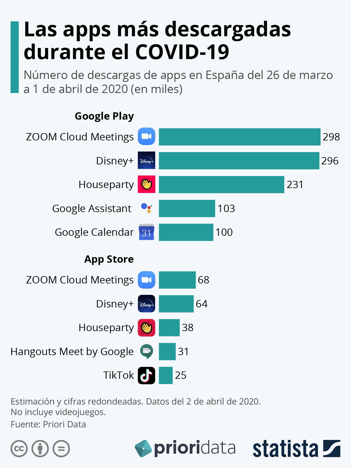 s apps más descargadas durante el COVID-19 | Statista y Prioridata