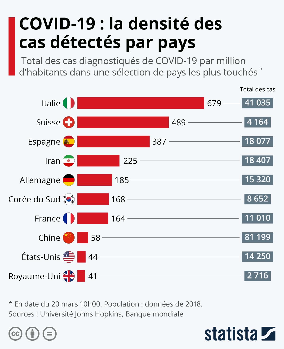 Infographie: COVID-19 : la densité de cas détectés par pays | Statista