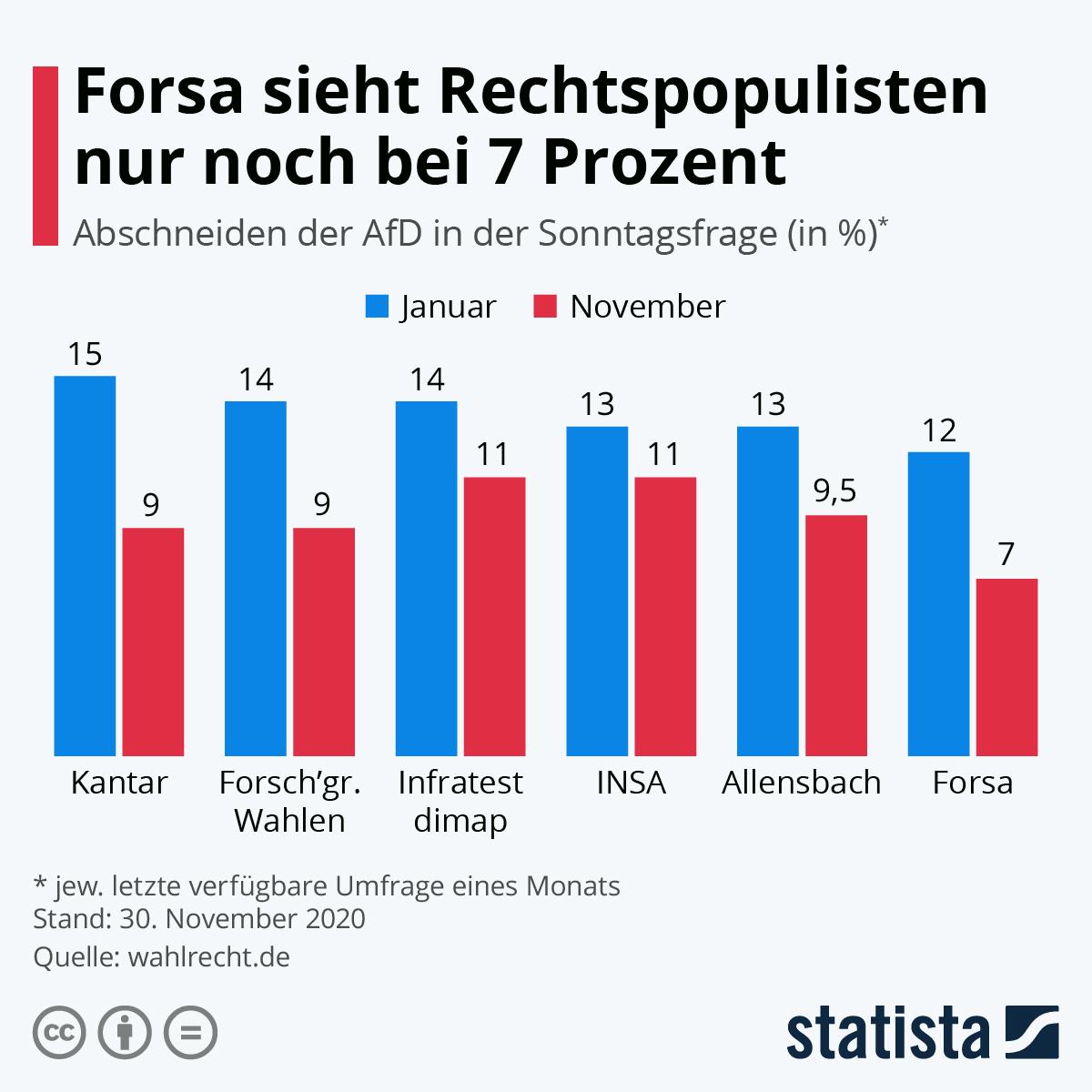 Infografik: Rechtspopulisten fallen auf 10 %   Statista
