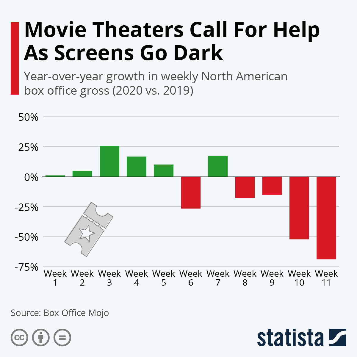 Infographic: Movie Theaters Call For Help As Screens Go Dark | Statista