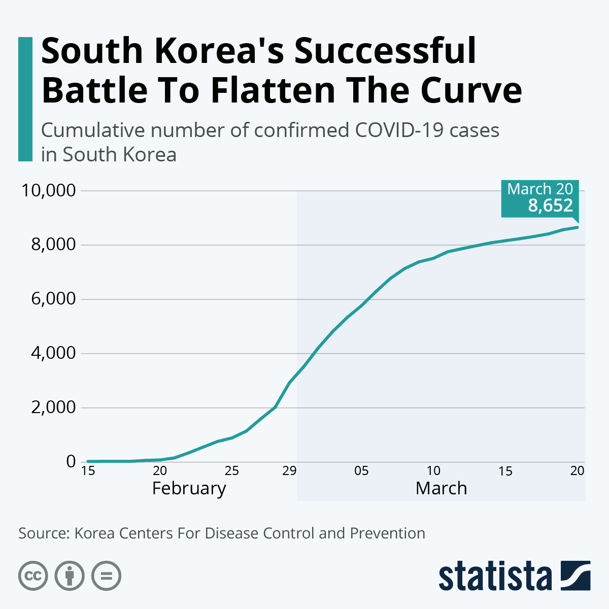 Infographic: South Korea's Successful Battle To Flatten The Curve | Statista