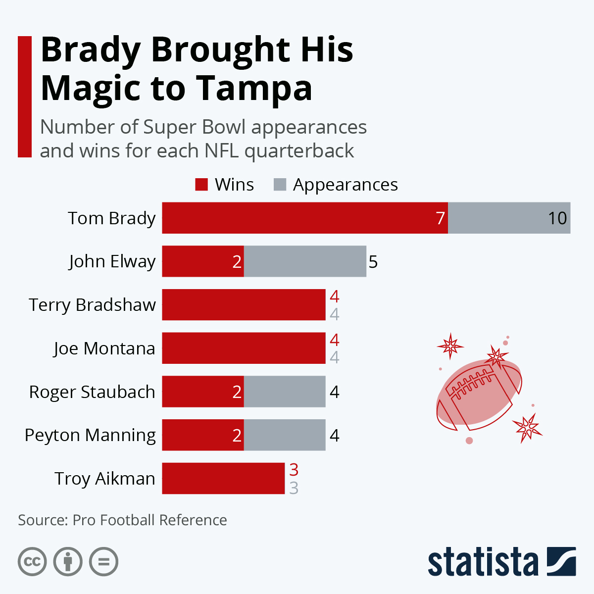 Infographic: Will Brady Bring His Magic to Tampa? | Statista