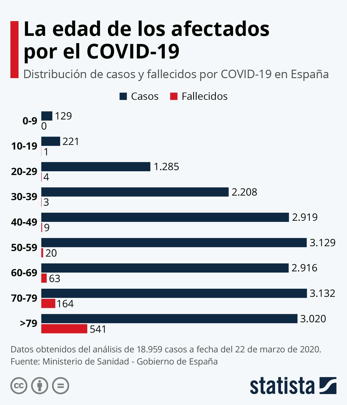 Infografía: La edad de los afectados por el COVID-19 | Statista