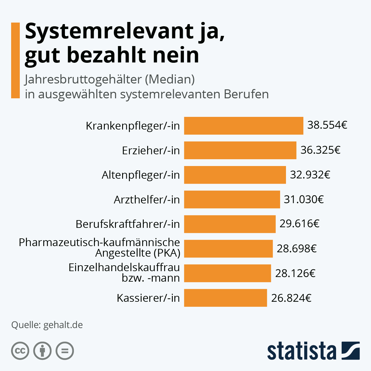 Infografik: Systemrelevant ja, gut bezahlt nein | Statista