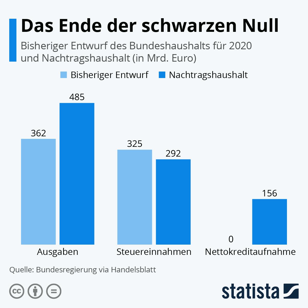 Infografik: Das Ende der schwarzen Null | Statista