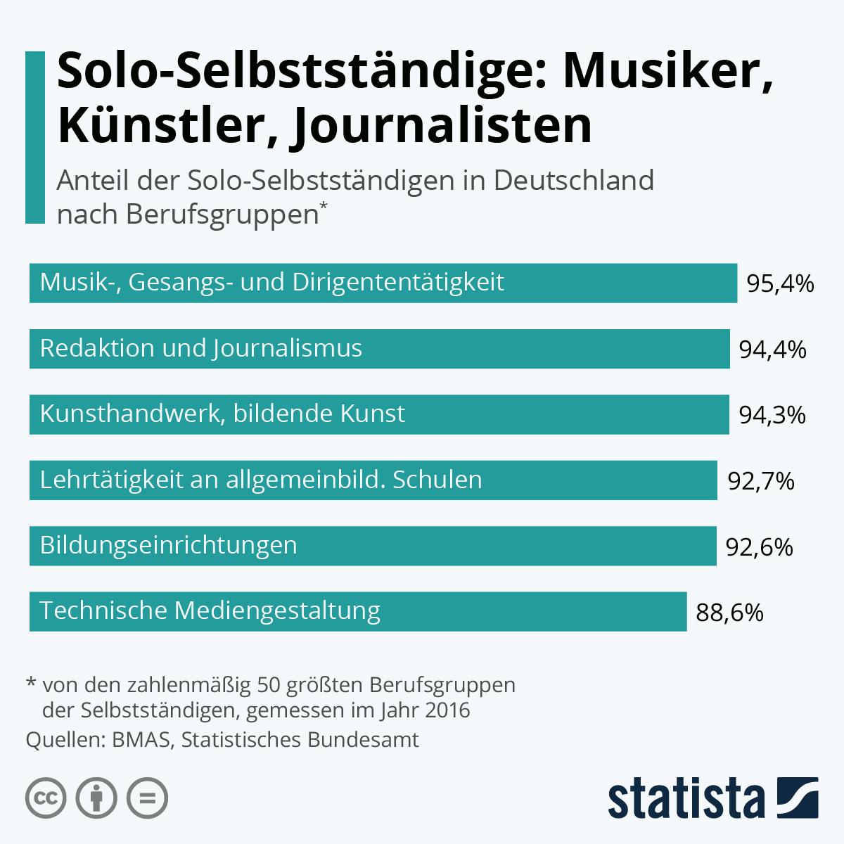 Infografik: Solo-Selbstständige: Musiker, Künstler, Journalisten | Statista