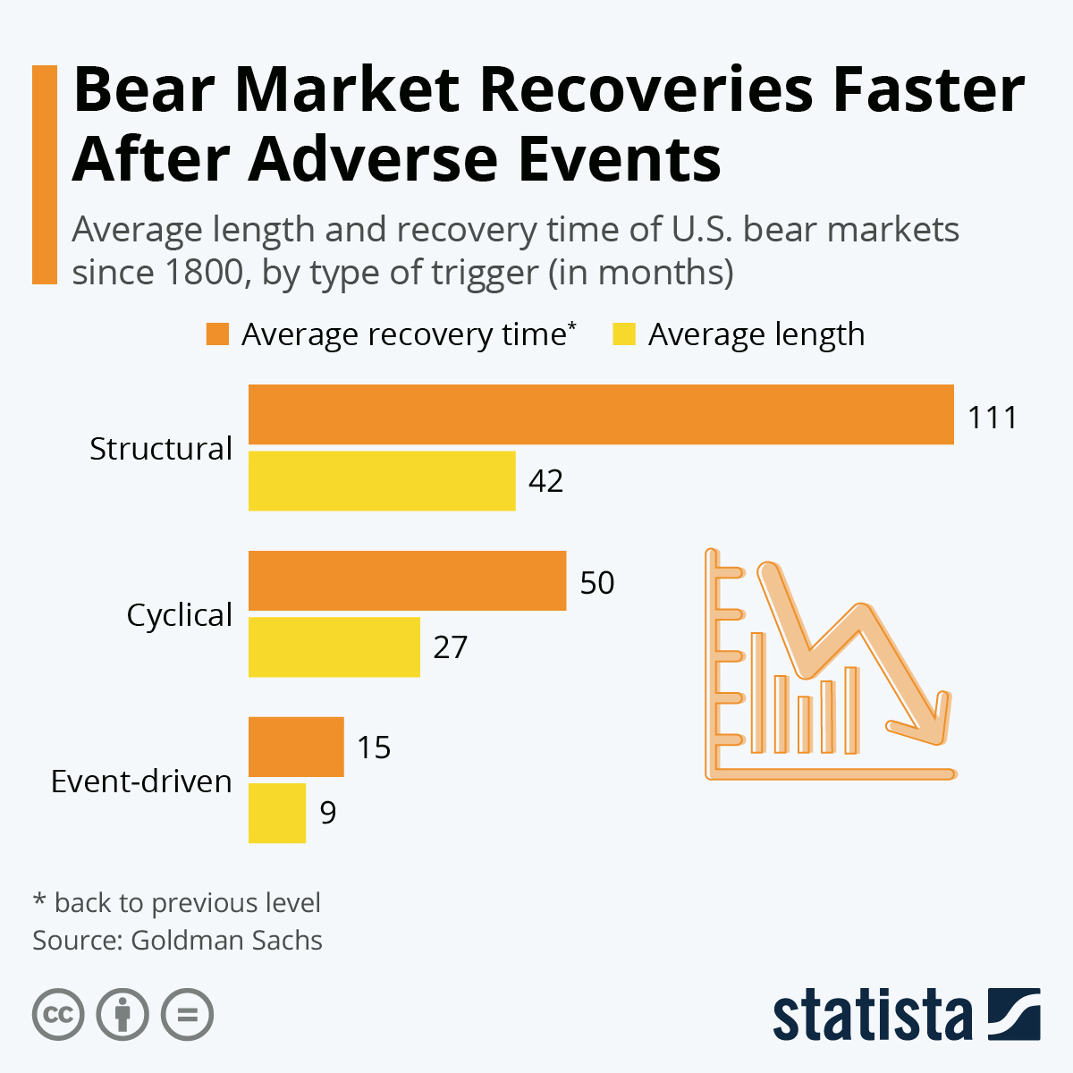 Infographic: Bear Market Recoveries Faster After Adverse Events | Statista