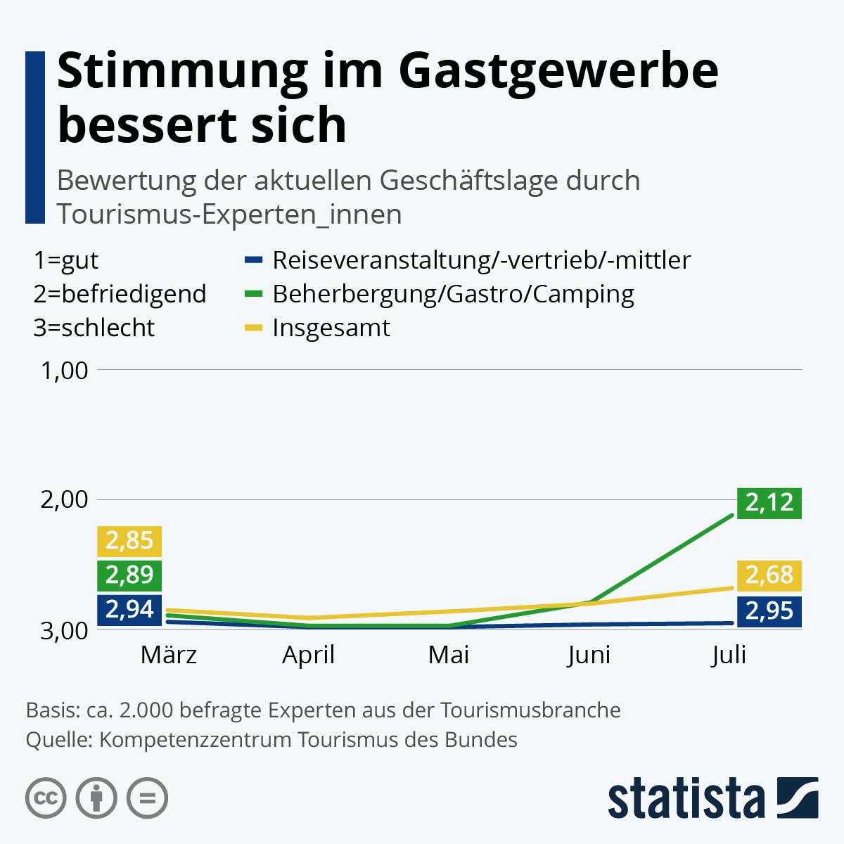 Infografik: Stimmung im Gastgewerbe bessert sich | Statista